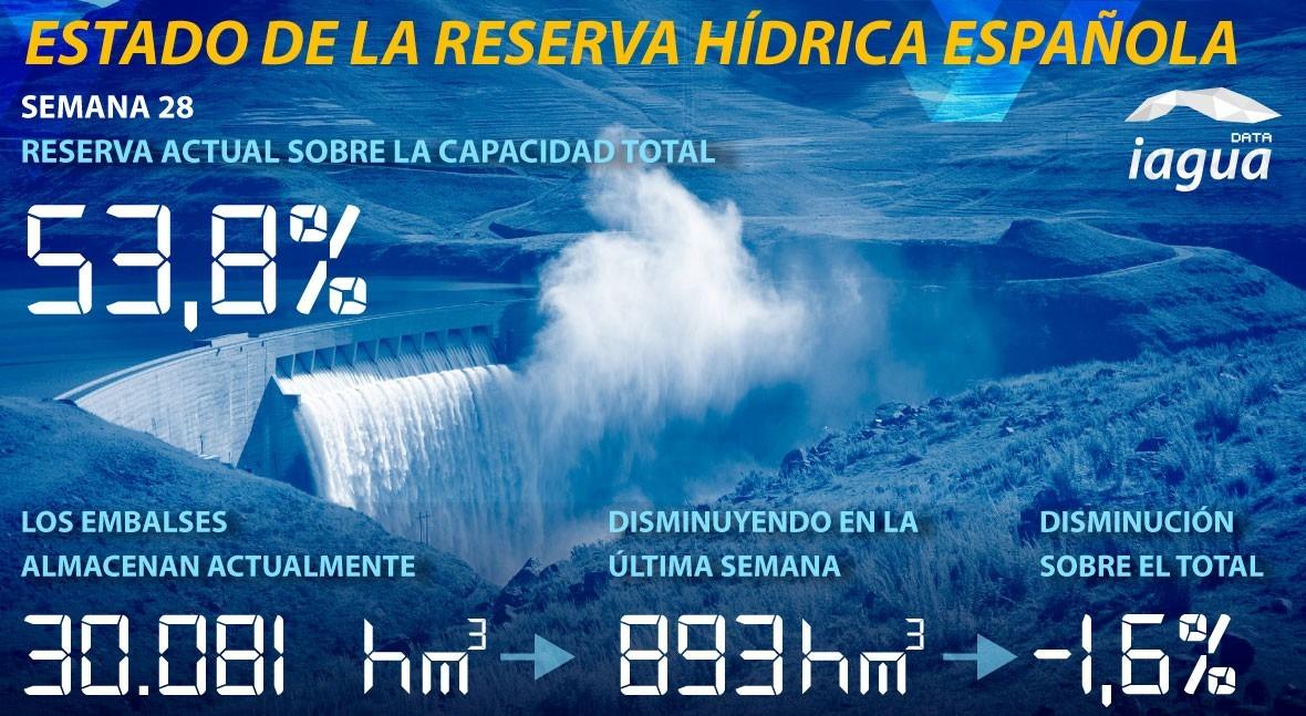 reserva hidráulica española continúa descenso y está al 53,8% capacidad total