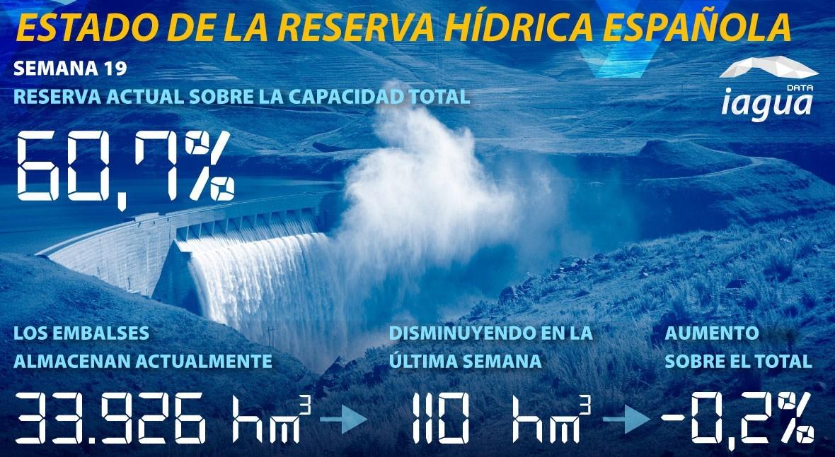 reserva hídrica española desciende al 60,7% capacidad total