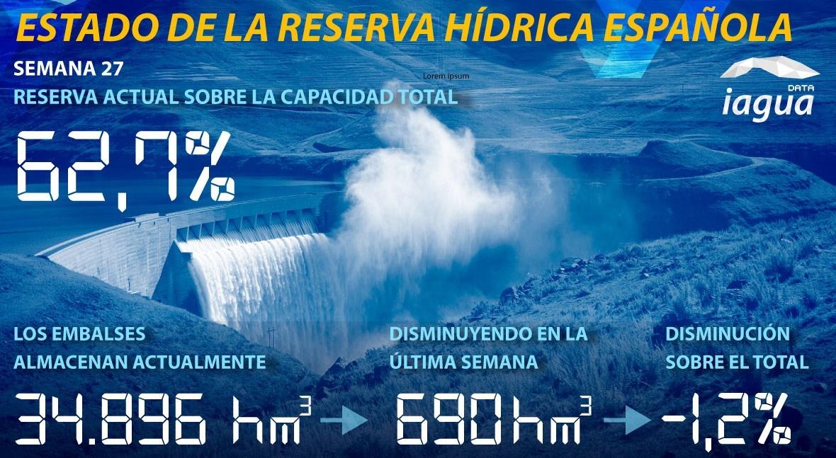 reserva hidráulica española desciende al 62,7% capacidad total