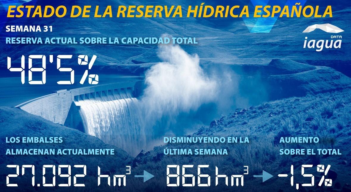 reserva hidráulica española desciende al 48'5% capacidad total