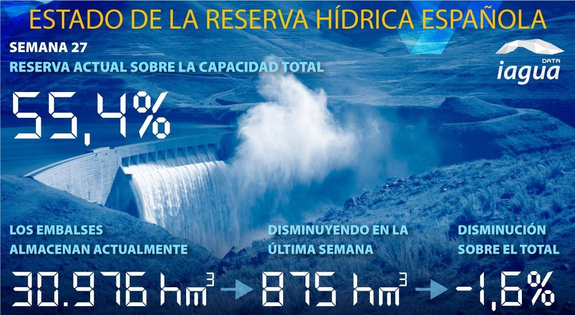 reserva hídrica española desciende esta semana al 55,4% capacidad total