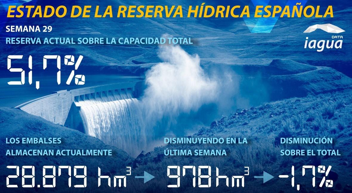 reserva hidráulica española continúa baja y se sitúa al 51,7% capacidad total