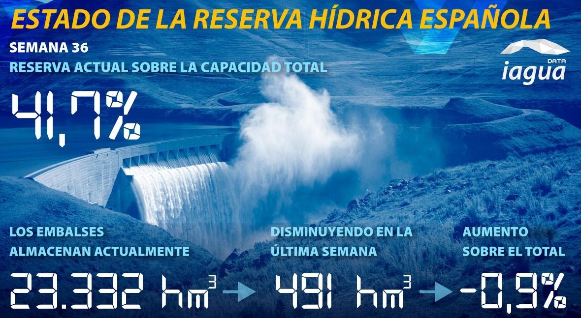 reserva hidráulica española desciende al 41,7% capacidad total esta semana