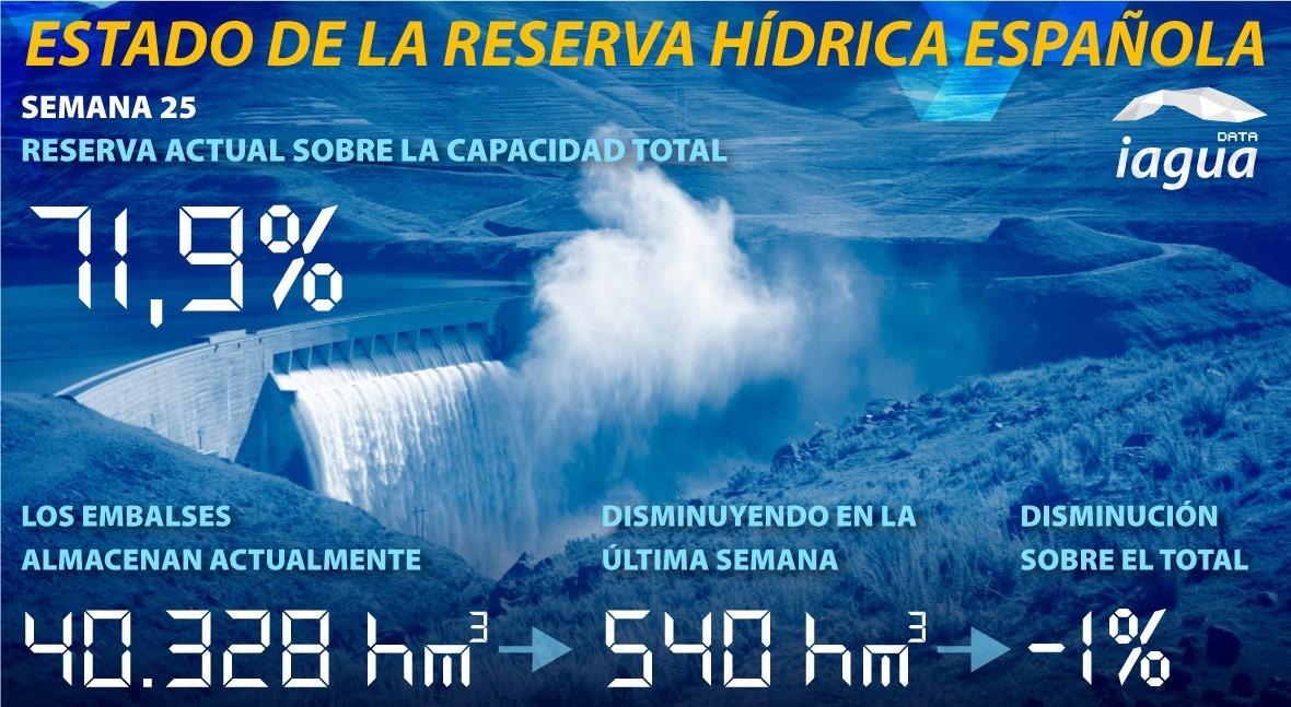 reserva hidráulica española disminuye al 71,9% capacidad