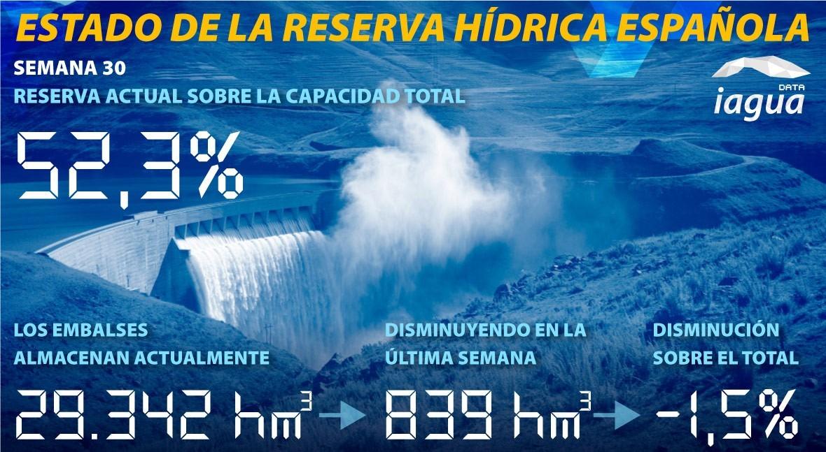 reserva hidráulica española desciende 52,3% capacidad
