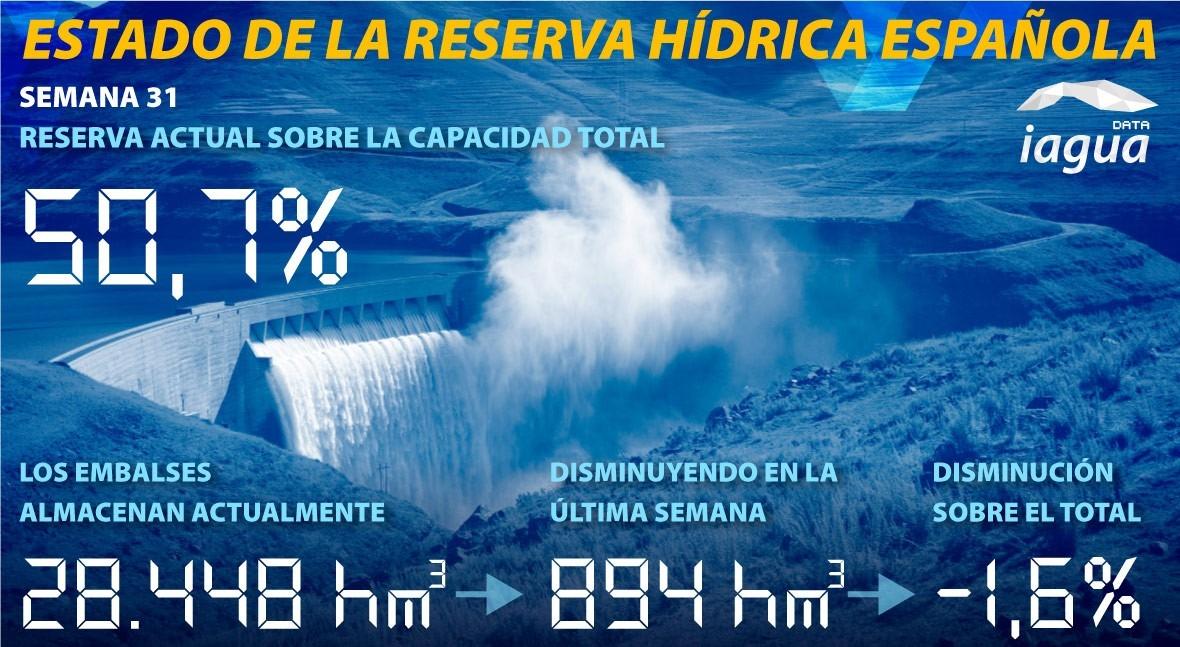 reserva hidráulica española disminuye 50,7% capacidad
