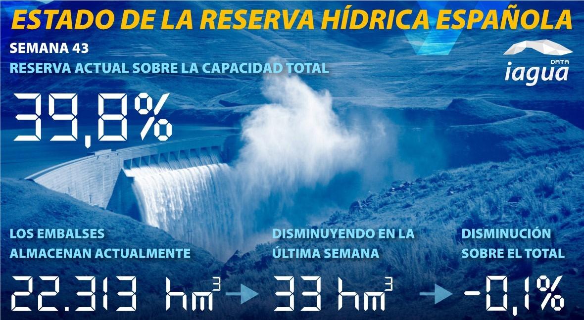 reserva hidráulica española se mantiene al 39,8% capacidad total