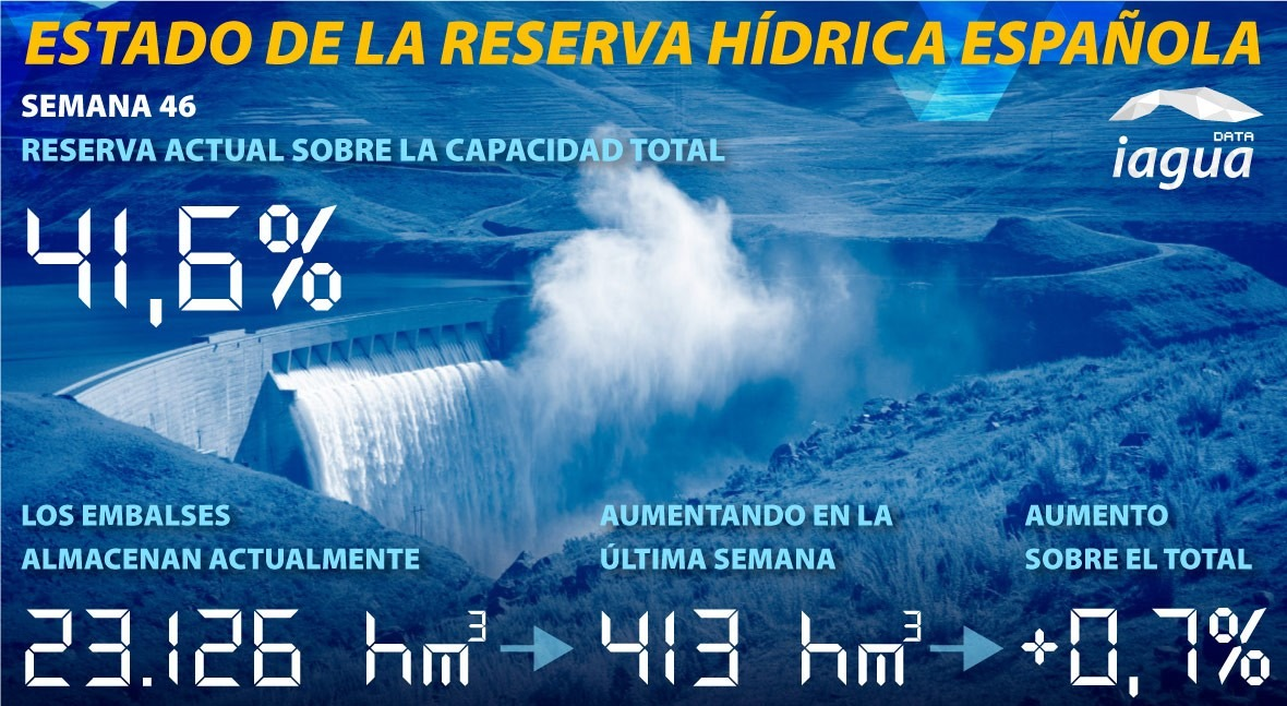 reserva hidráulica española aumenta al 41,6 % capacidad total