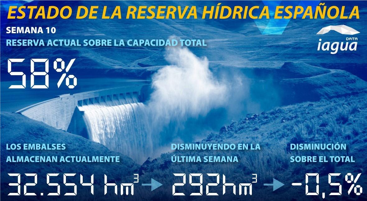 reserva hidráulica española disminuye 58% capacidad