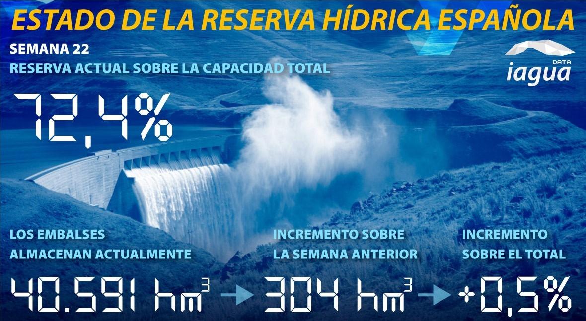 reserva hidráulica española aumenta al 72,4% capacidad