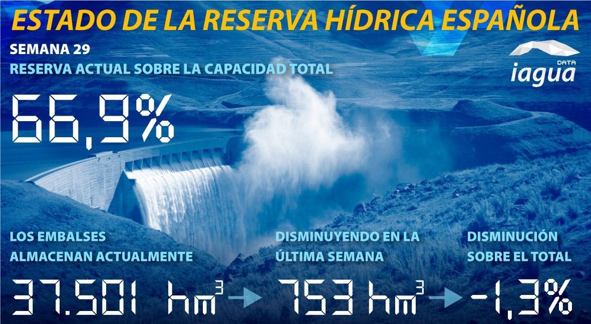reserva hidráulica española cae al 66,9% capacidad