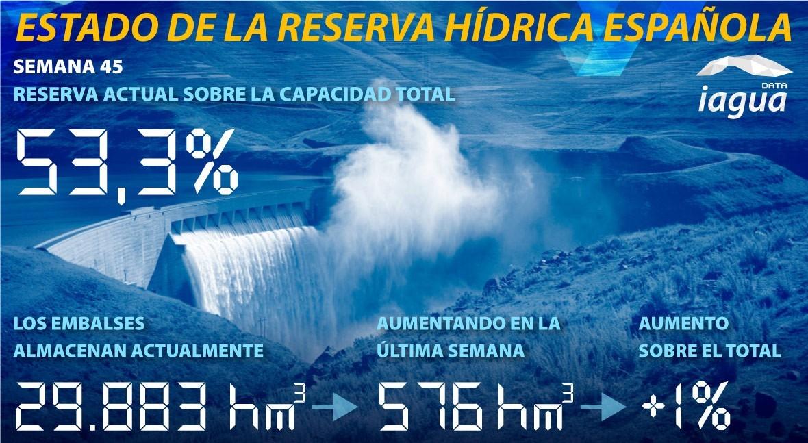 reserva hidráulica española aumenta al 53,3 % capacidad