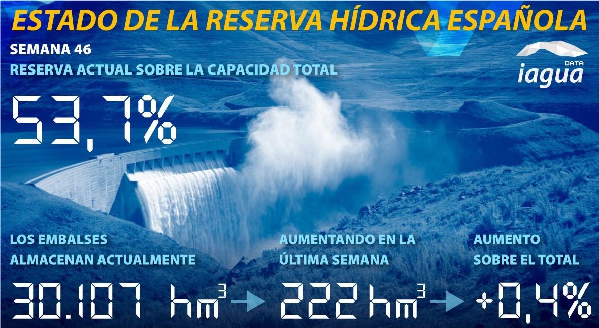 reserva hidráulica española aumenta al 53,7 % capacidad