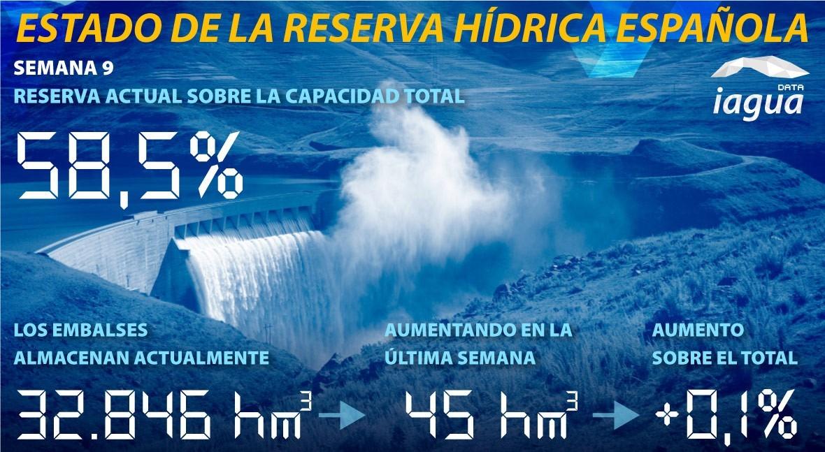 reserva hidráulica española se mantiene al 58,5 % capacidad