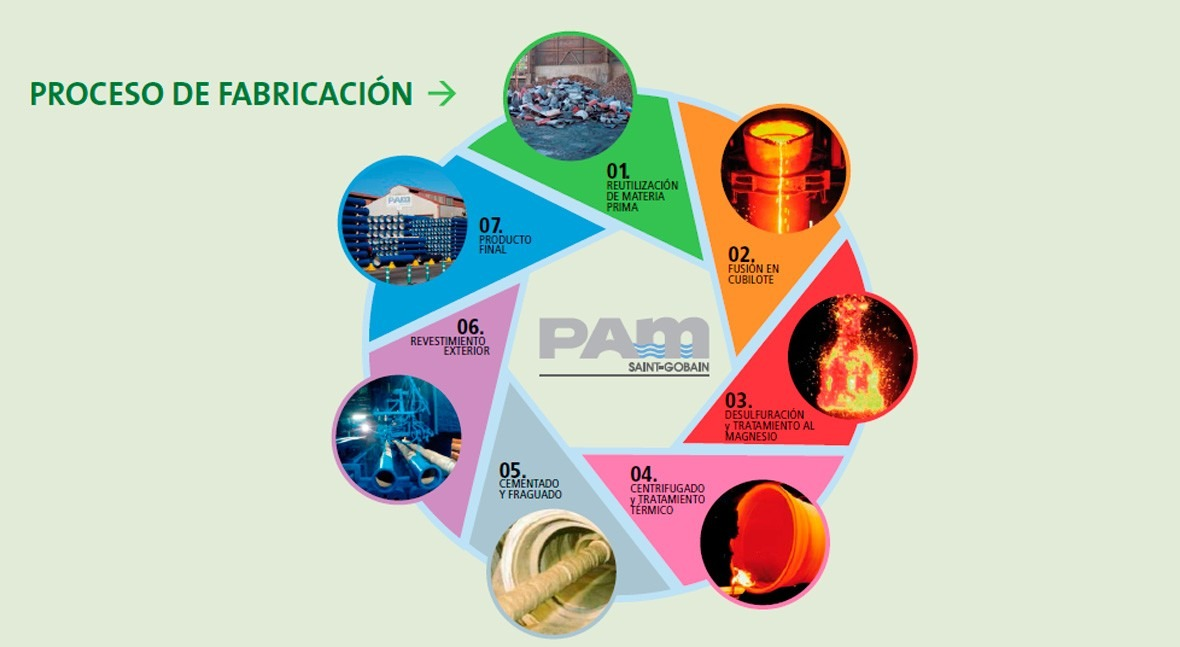 Sostenibilidad, compromiso PAM