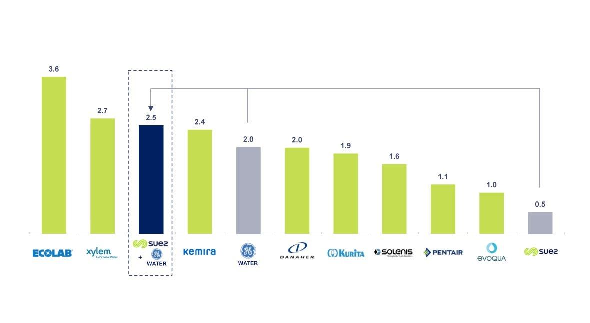 10 claves adquisición GE Water Suez que reconfigura mercado agua industrial