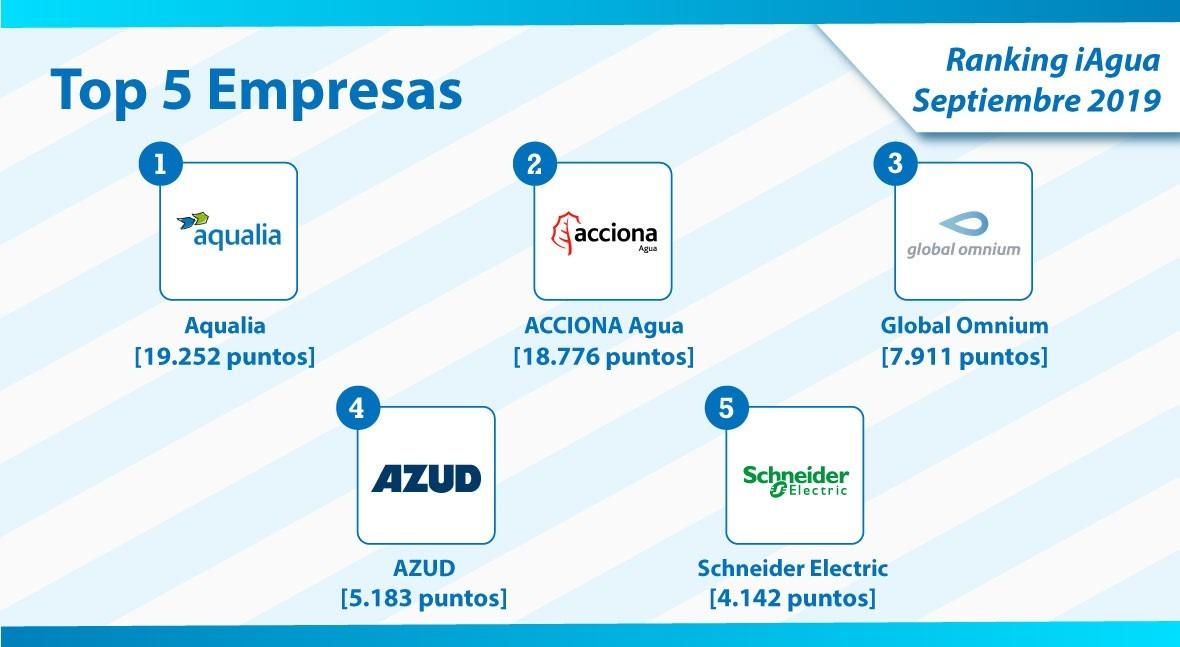 Aqualia recupera liderazgo categoría Empresas Ranking iAgua