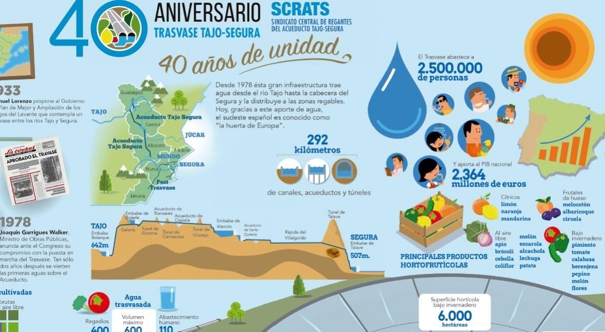 Infografía: 40 aniversario Trasvase Tajo-Segura