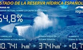 reserva hidráulica española está al 54,8 % capacidad