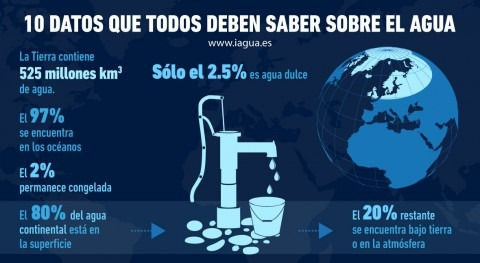 10 datos que todos deben saber agua