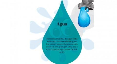 Problemas recurso agua