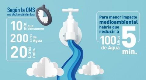 Si reducimos nuestras duchas 5 minutos, ahorramos 100 litros agua