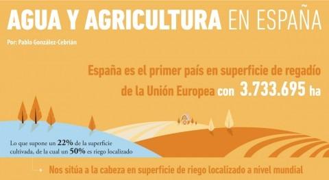 Agua y agricultura España