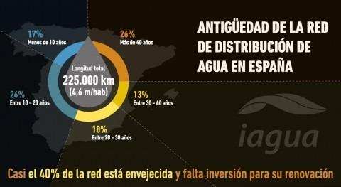 ¿Qué antigüedad tiene red abastecimiento agua España?