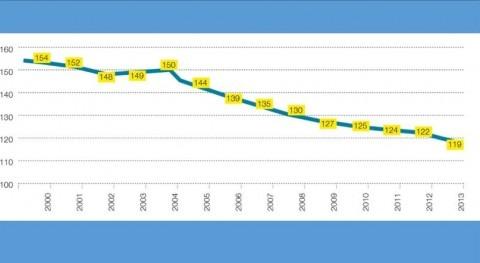 Evolución del consumo de agua doméstico en Alicante (Fuente: AMAEM, 2014)