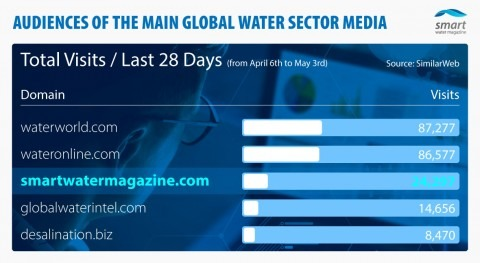 'Sorpasso': Smart Water Magazine bate abril Global Water Intelligence SimilarWeb