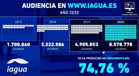 iAgua incrementa audiencia 74,76% 2020 y se prepara 2021 apasionante