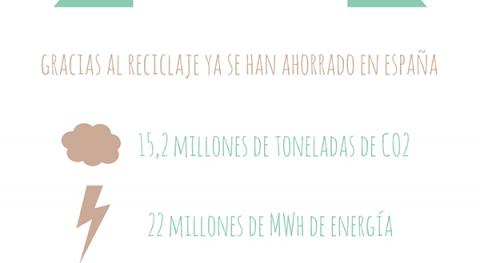 Día Mundial Reciclaje: España ya se han ahorrado más 380 millones m3 agua