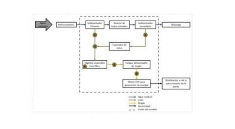 Revisión potencial biomasa generación energía eléctrica, partir PTAR