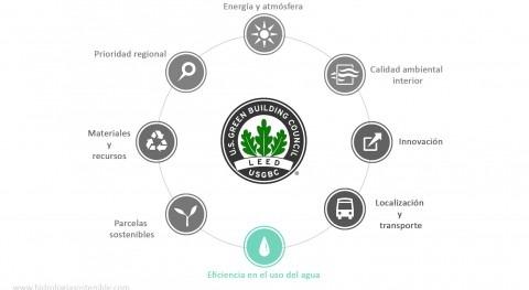 Construcción sostenible: Certificado LEED y agua
