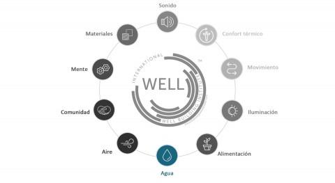 Construcción sostenible: Certificado WELL y agua