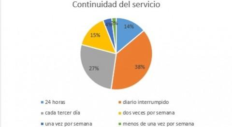 Percepción servicio agua potable y nivel cultura agua México