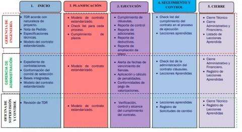 Modelo administración contratos mejorar gestión proyectos obras saneamiento