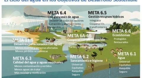 ciclo agua Objetivos Desarrollo Sostenible [infografía]