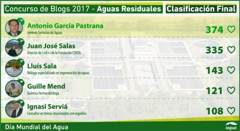 Antonio García Pastrana, 374 votos, gana IV Concurso Blogs Día Mundial Agua