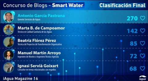 Antonio García Pastrana, 270 votos, gana concurso blogs Smart Water