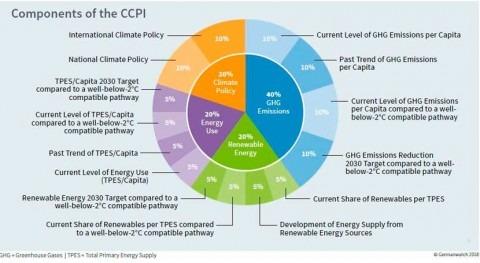 CCPI muestra falta voluntad política prevenir peligro cambio climático