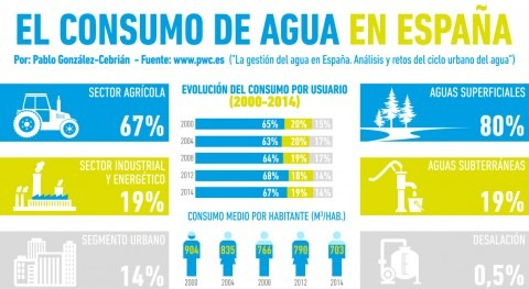 ¿Cómo se reparte consumo agua España?