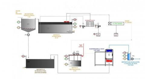 Proyecto depuración industrial Vigo (Ind. Automotriz)