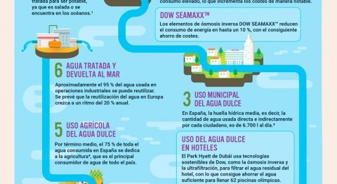 conexión hídrica, cuestión preferente Día Mundial Medio Ambiente