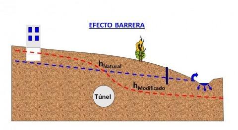 Interacción aguas subterráneas e infraestructuras subterráneas: efecto barrera