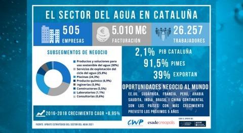 Publicado estudio actualización estratégica sector agua Cataluña