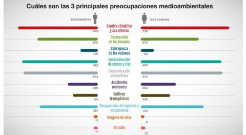 cambio climático, principal preocupación medioambiental sociedad española