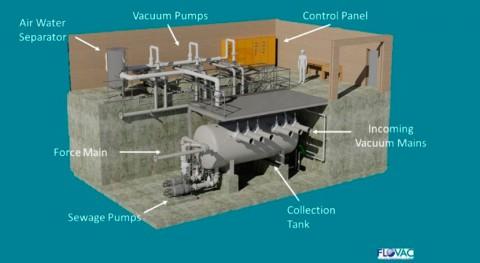 Estación vacío Flovac: componentes y funcionamiento