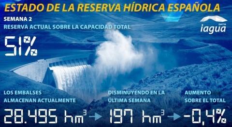 reserva hídrica española, al 51% capacidad total