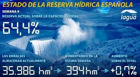 reserva hídrica española aumenta al 64,4% capacidad total